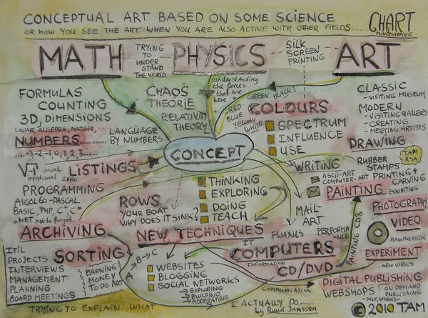 Math Physics Art