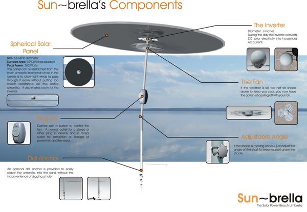 Sunbrella Explanation